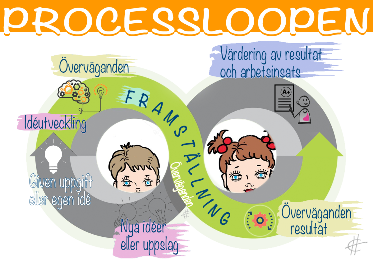 Processloopen